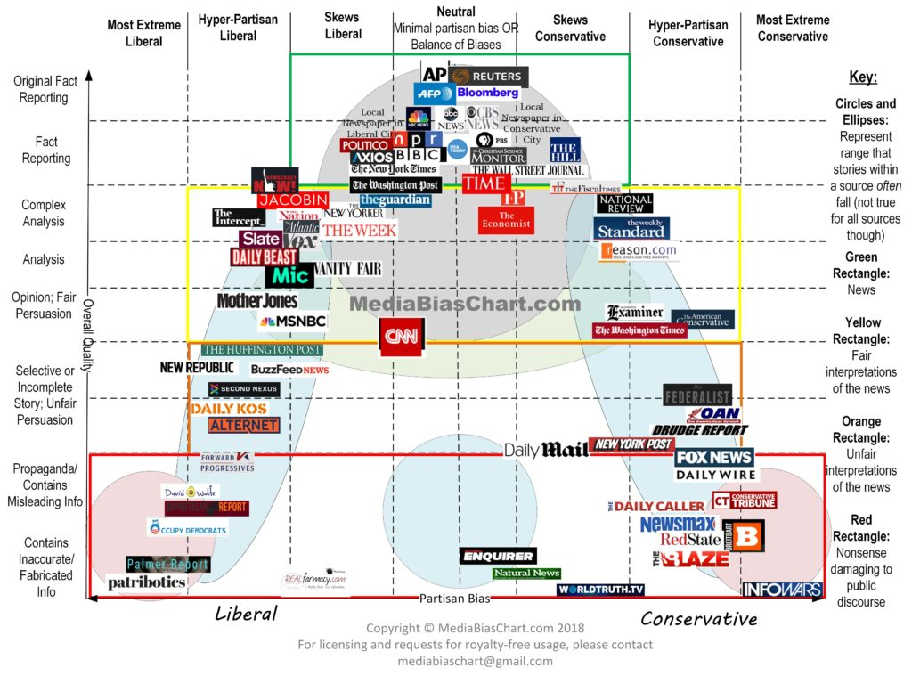 Image result for media bias chart 2018