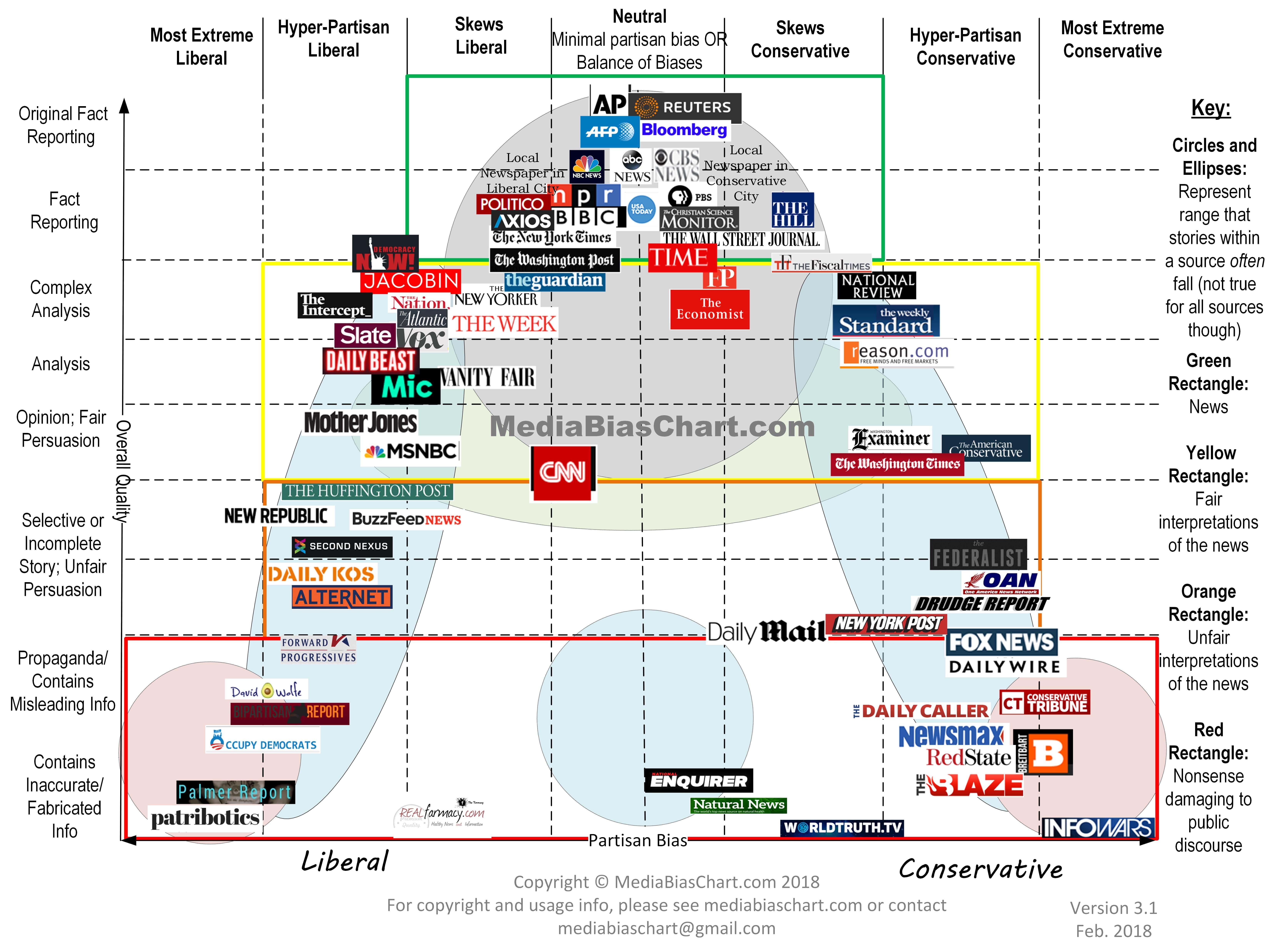 Media Bias Chart 3.1