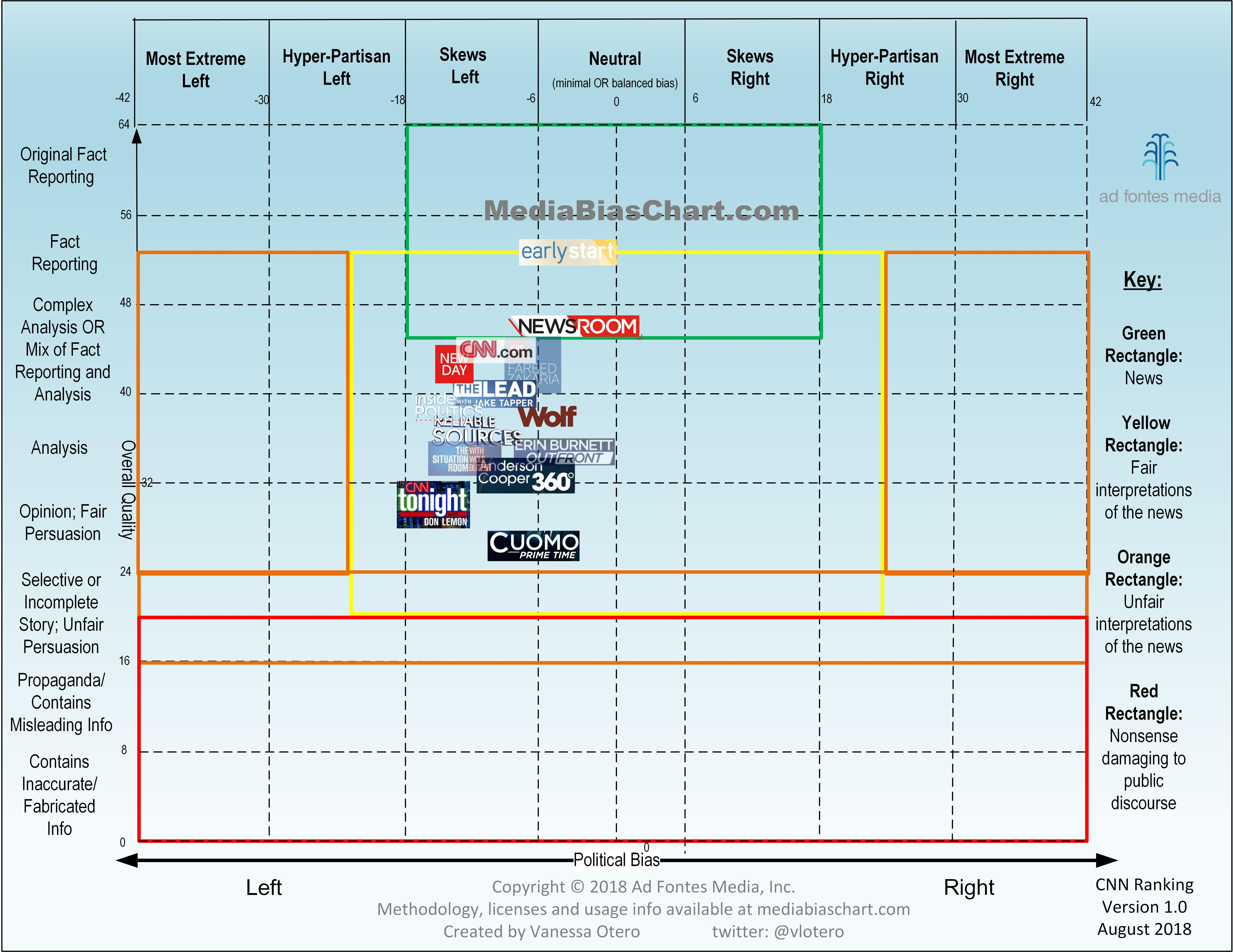 CNN media bias chart