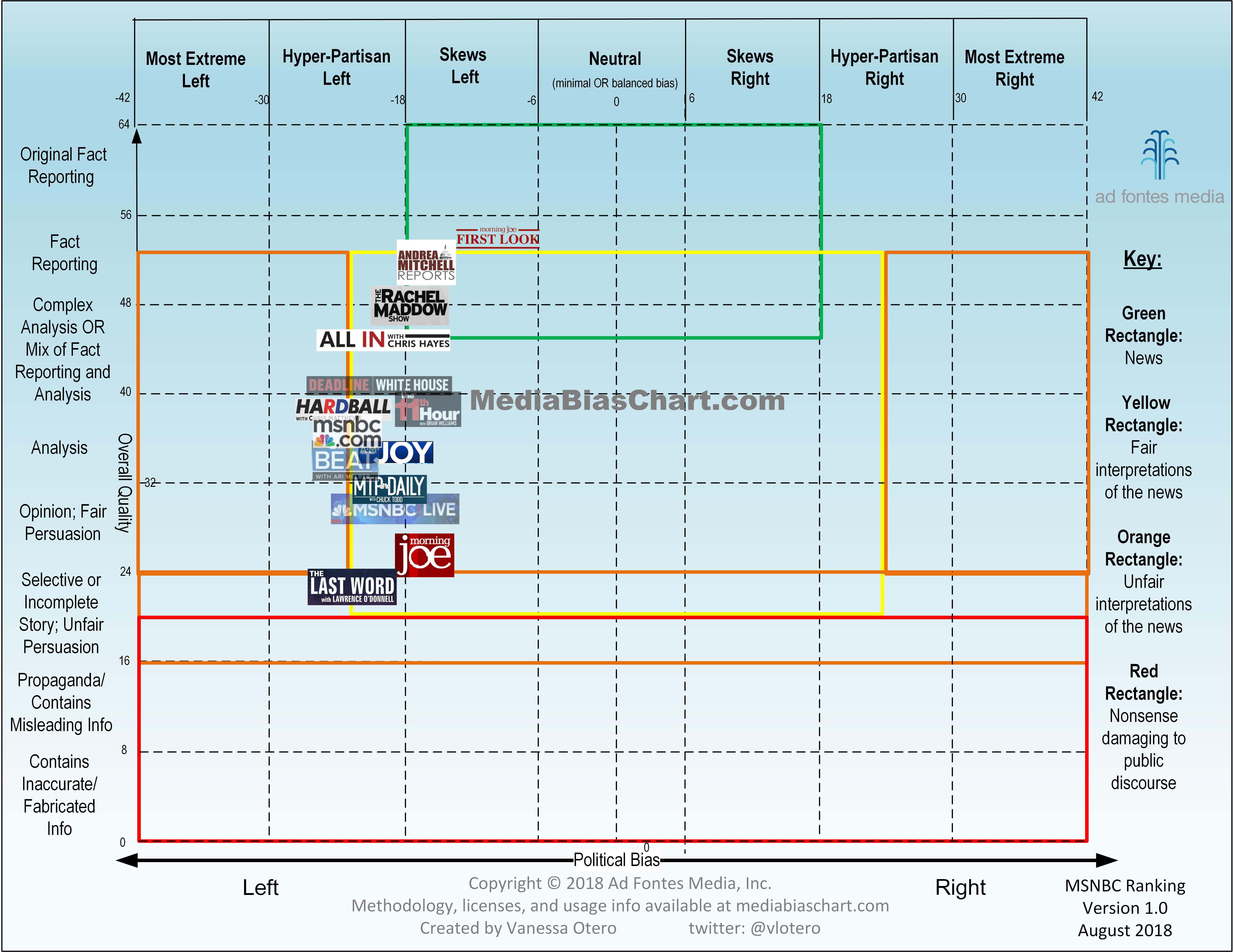 Cnn Media Bias Chart Msnbc