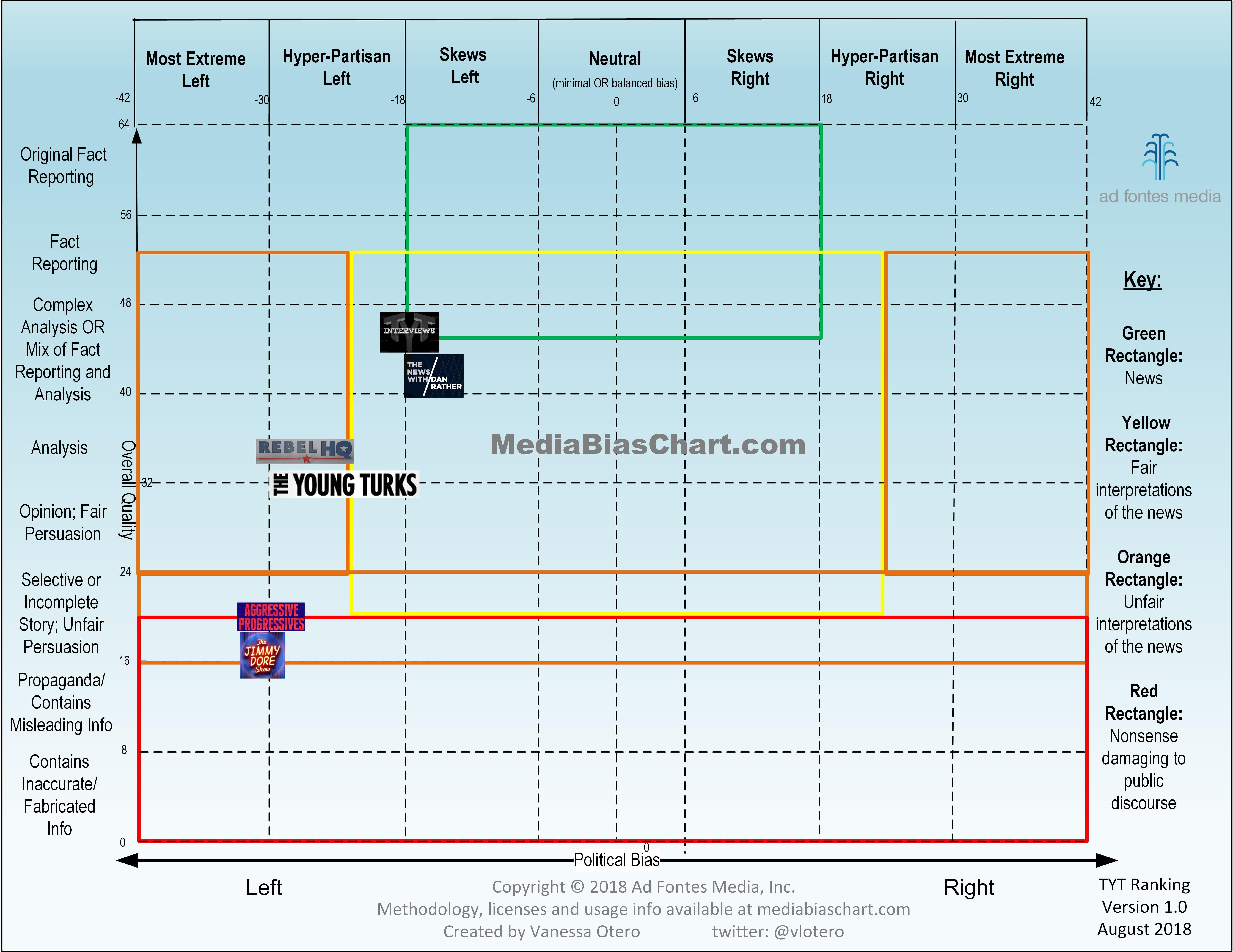 Media Bias Chart Version 40 Ad Fontes Also Created A Future Diagram For How The Network Will Probably Be Tyt