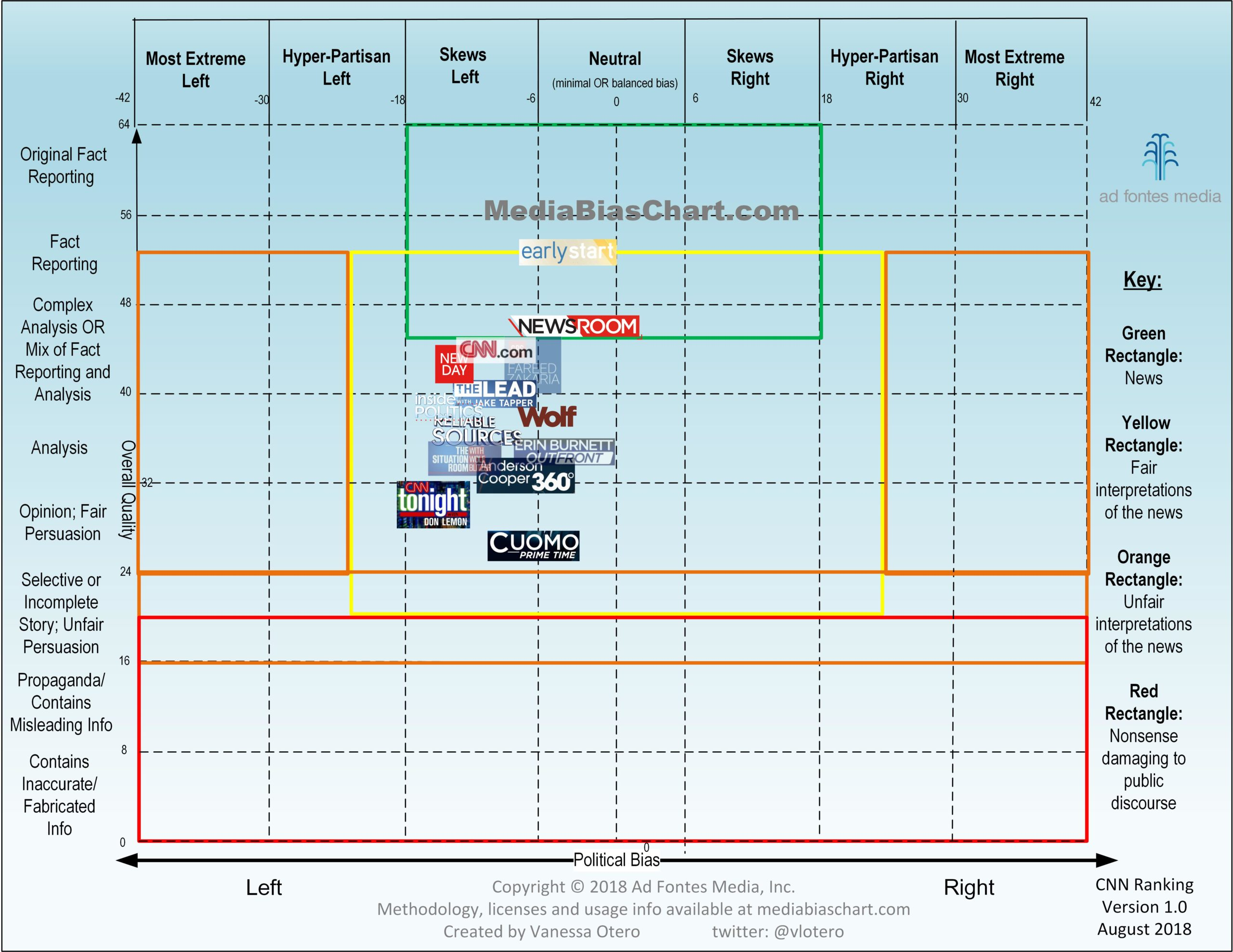 Media Bias Chart 4.0 CNN Version