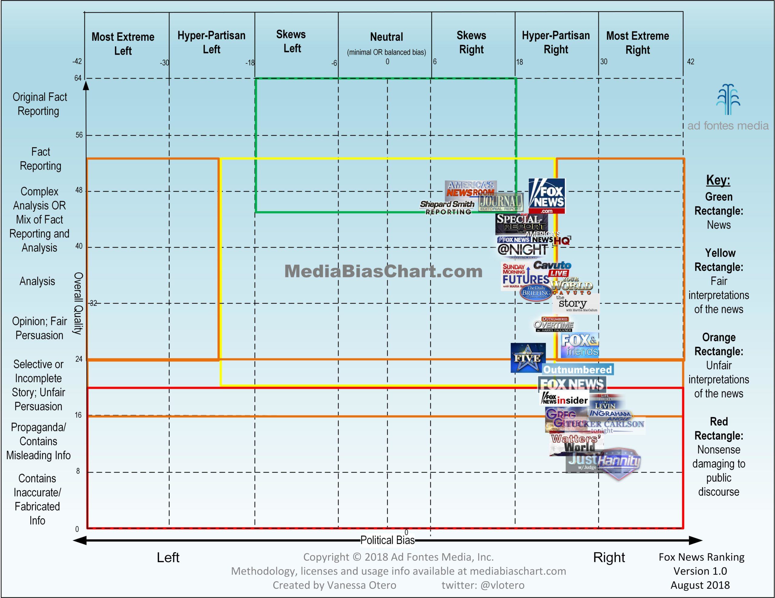 Media Bias Chart 4.0 Fox News Version