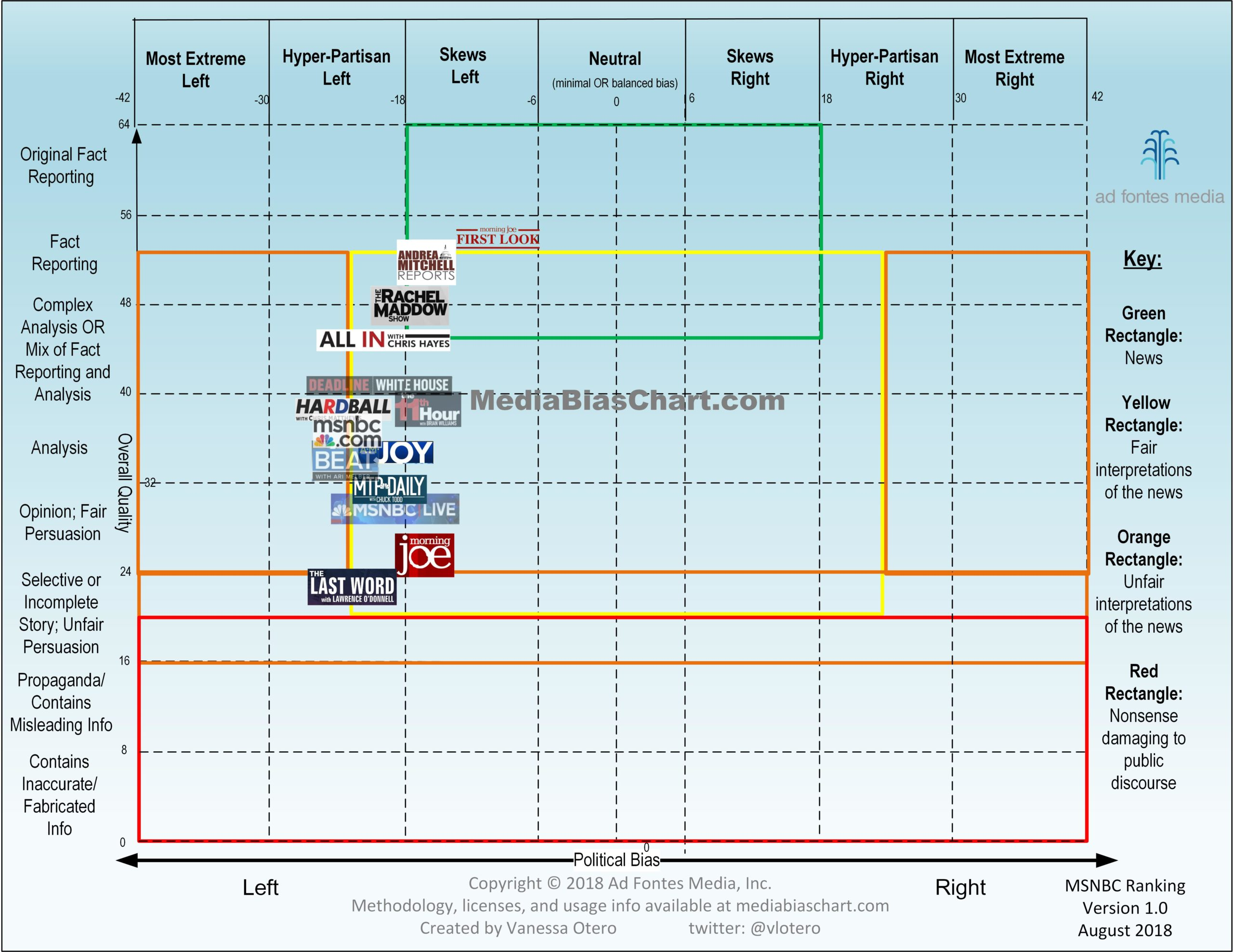 Media Bias Chart 4.0 MSNBC Version