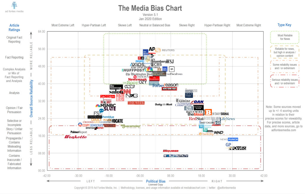 Media Bias Chart 5.1 Jan 2020 Edition