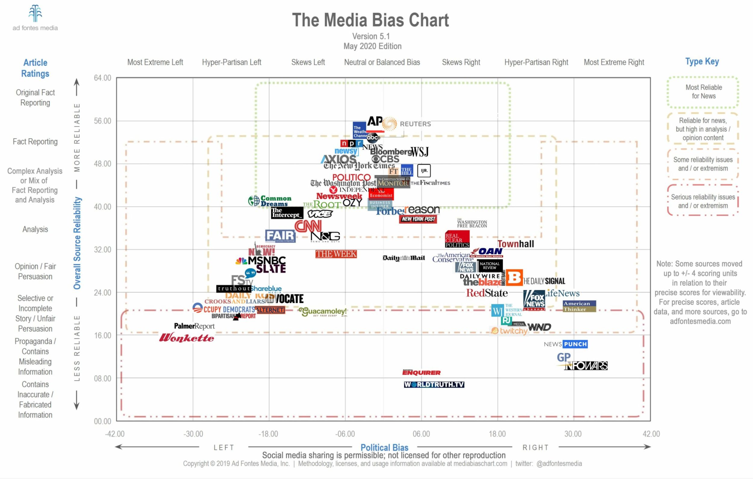 Media Bias Chart 5.1 May 2020 Edition