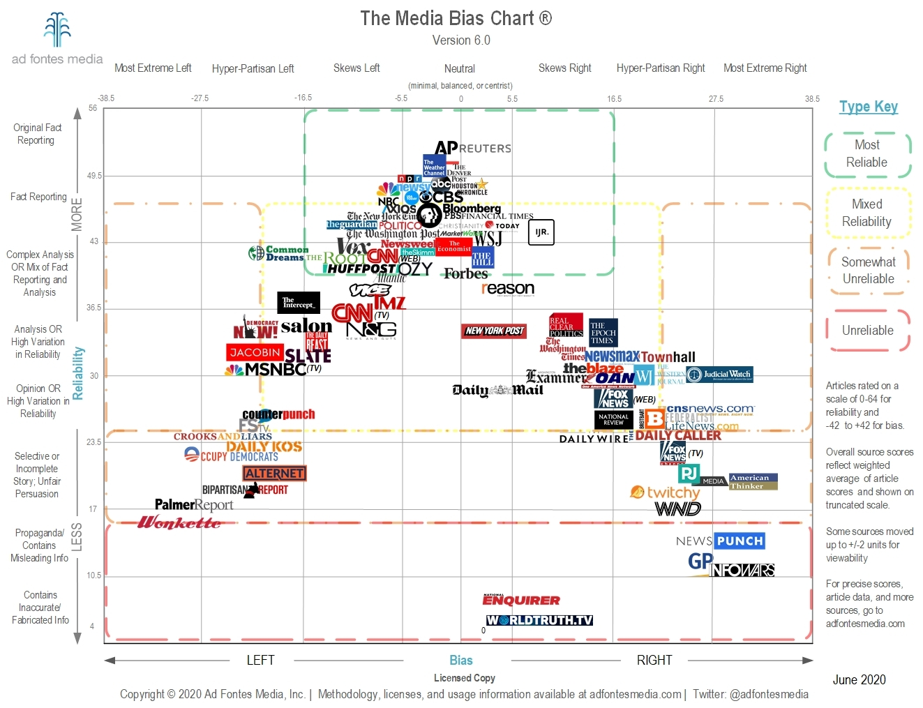 Media Bias Chart 6.0: Downloadable Image and Standard License - Ad Fontes  Media