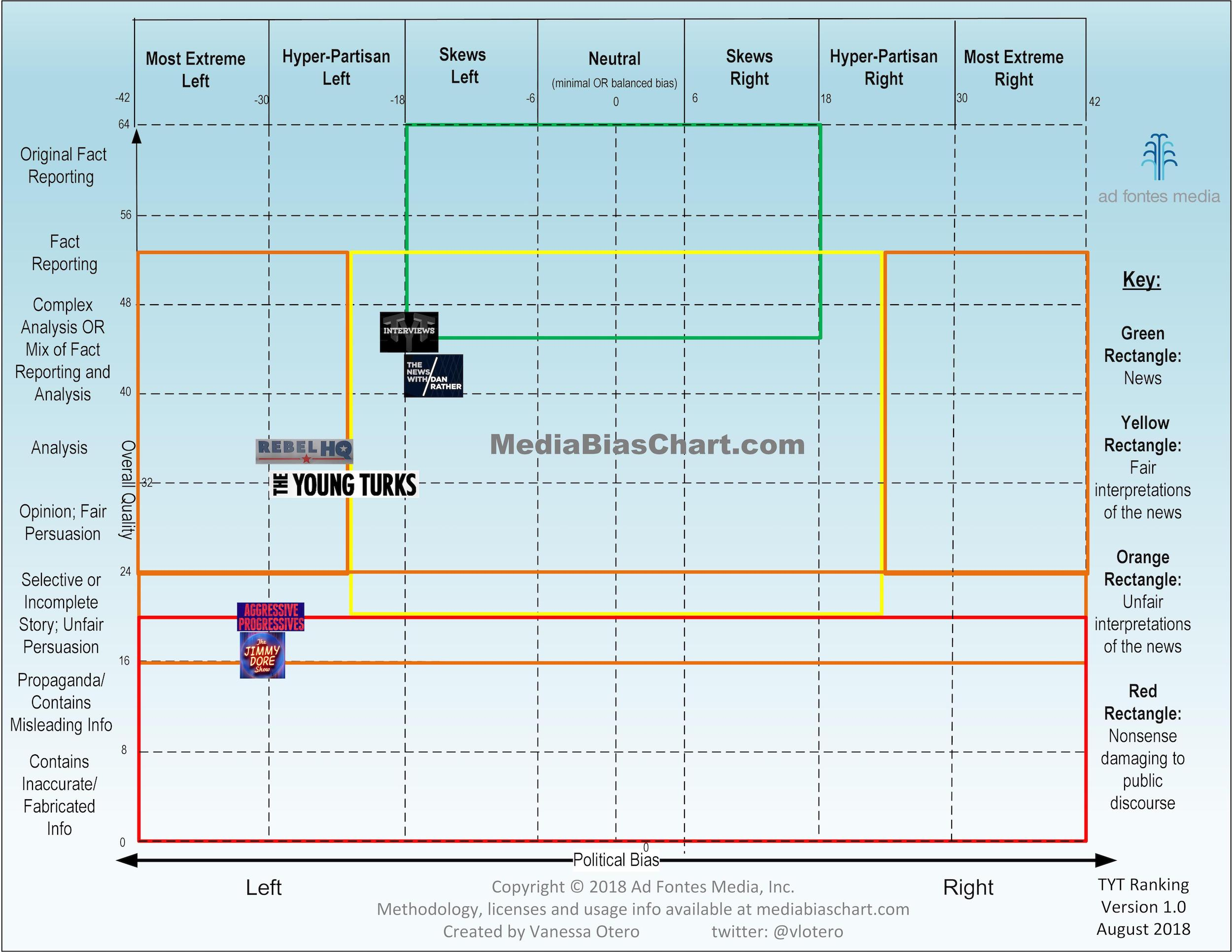 Media Bias Chart 4.0 The Young Turks Version
