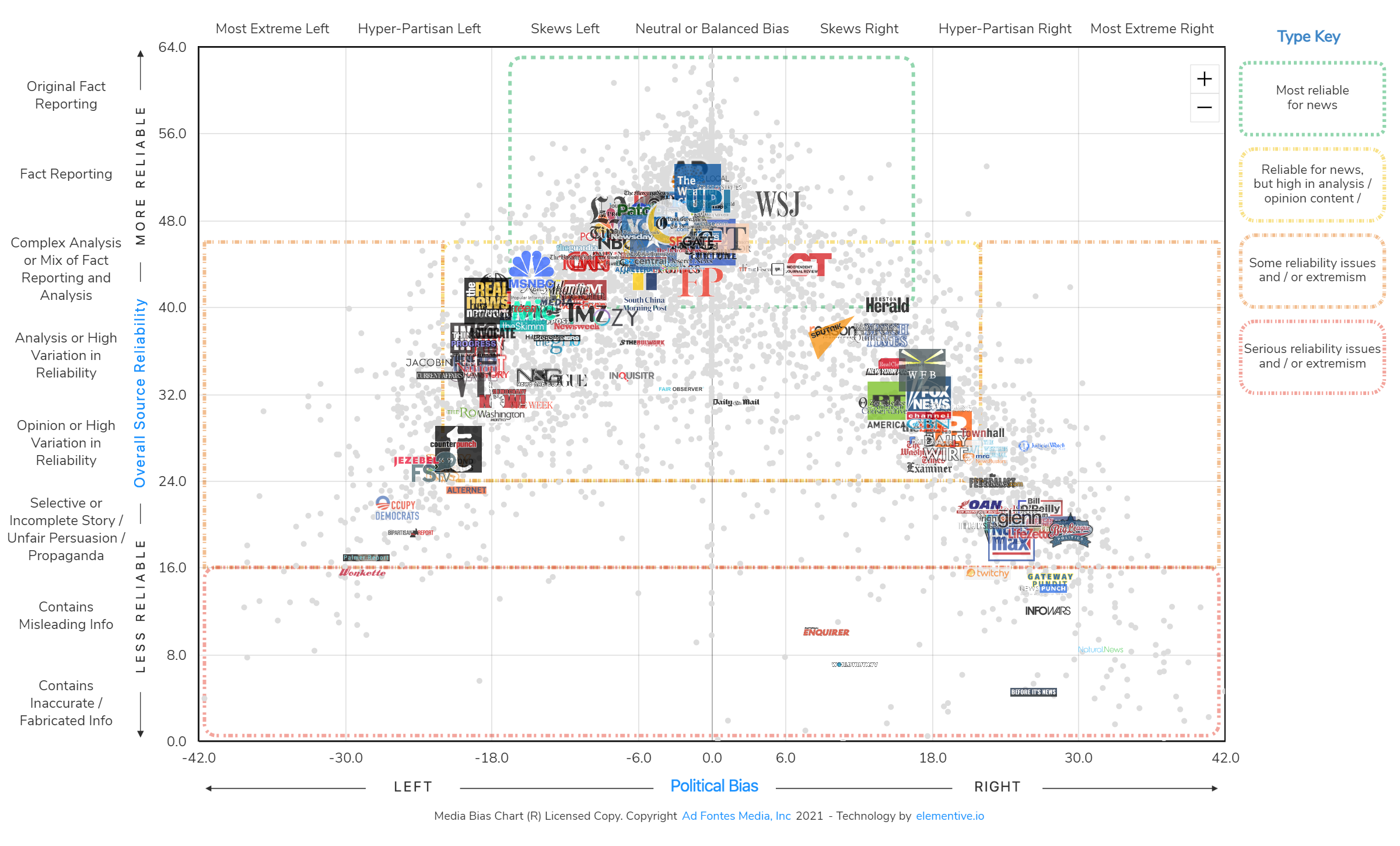 Interactive Media Bias Chart still image