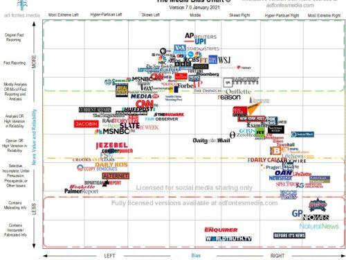 Media Bias Chart 7.0